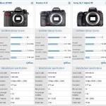 Análisis en DxO Mark de los nuevos modelos de Nikon, Sony y Pentax